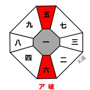 一白水星 6月の運勢 2021.6.4〜7.7